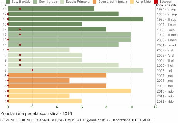 Grafico Popolazione in età scolastica - Rionero Sannitico 2013