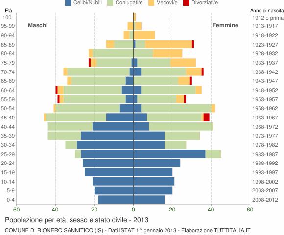 Grafico Popolazione per età, sesso e stato civile Comune di Rionero Sannitico (IS)