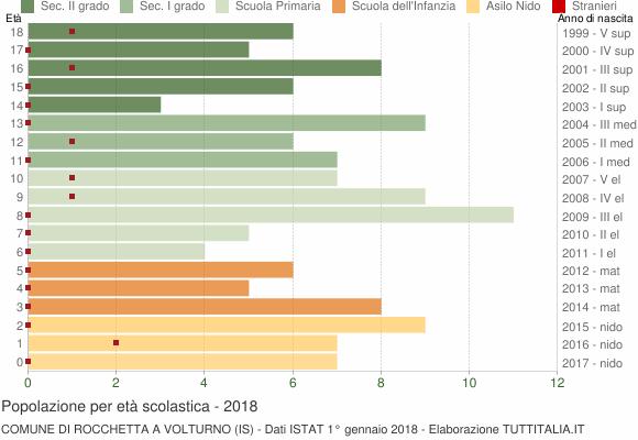 Grafico Popolazione in età scolastica - Rocchetta a Volturno 2018