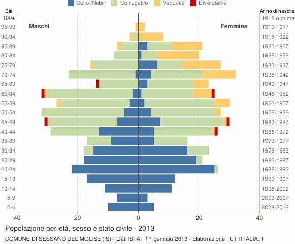 Grafico Popolazione per età, sesso e stato civile Comune di Sessano del Molise (IS)