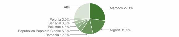 Grafico cittadinanza stranieri - Montaquila 2018