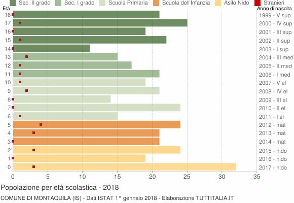 Grafico Popolazione in età scolastica - Montaquila 2018
