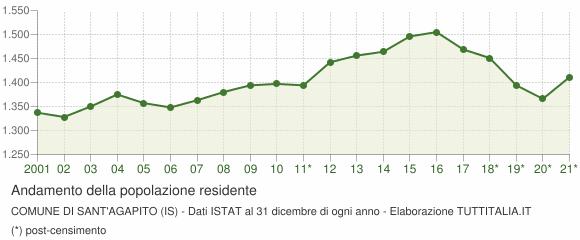 Andamento popolazione Comune di Sant'Agapito (IS)