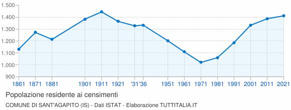 Grafico andamento storico popolazione Comune di Sant'Agapito (IS)
