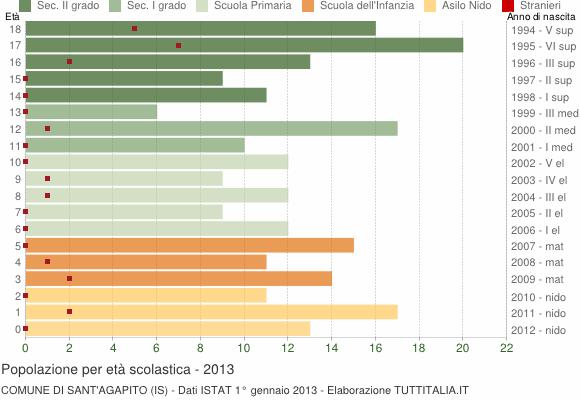 Grafico Popolazione in età scolastica - Sant'Agapito 2013