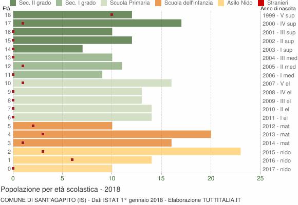 Grafico Popolazione in età scolastica - Sant'Agapito 2018