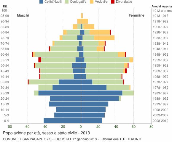 Grafico Popolazione per età, sesso e stato civile Comune di Sant'Agapito (IS)