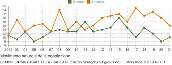 Grafico movimento naturale della popolazione Comune di Sant'Agapito (IS)