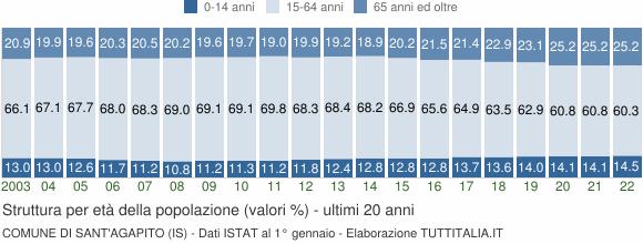 Grafico struttura della popolazione Comune di Sant'Agapito (IS)