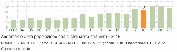 Grafico andamento popolazione stranieri Comune di Montenero Val Cocchiara (IS)