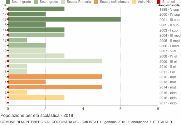 Grafico Popolazione in età scolastica - Montenero Val Cocchiara 2018