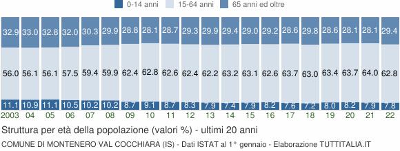 Grafico struttura della popolazione Comune di Montenero Val Cocchiara (IS)
