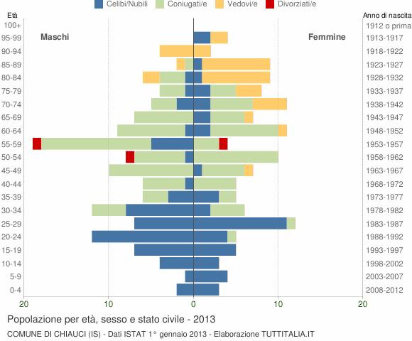Grafico Popolazione per età, sesso e stato civile Comune di Chiauci (IS)