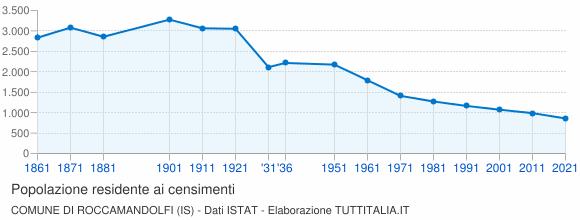 Grafico andamento storico popolazione Comune di Roccamandolfi (IS)