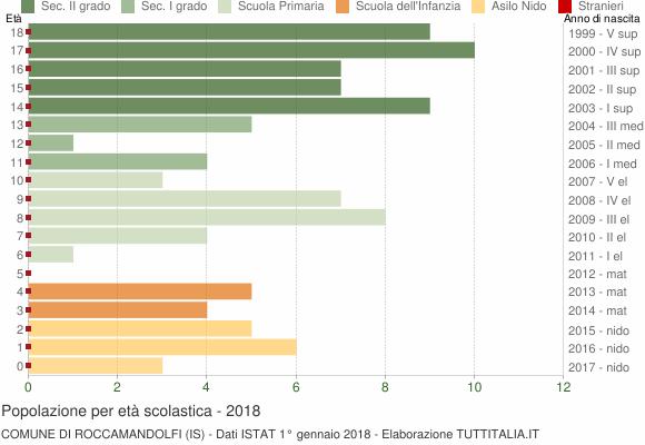 Grafico Popolazione in età scolastica - Roccamandolfi 2018