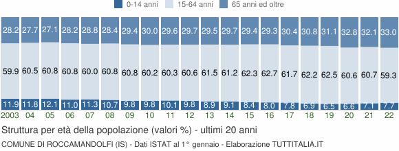 Grafico struttura della popolazione Comune di Roccamandolfi (IS)