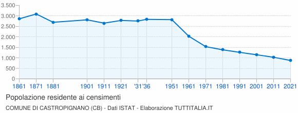 Grafico andamento storico popolazione Comune di Castropignano (CB)