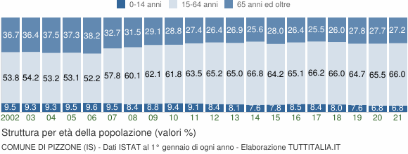Grafico struttura della popolazione Comune di Pizzone (IS)