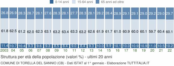 Grafico struttura della popolazione Comune di Torella del Sannio (CB)