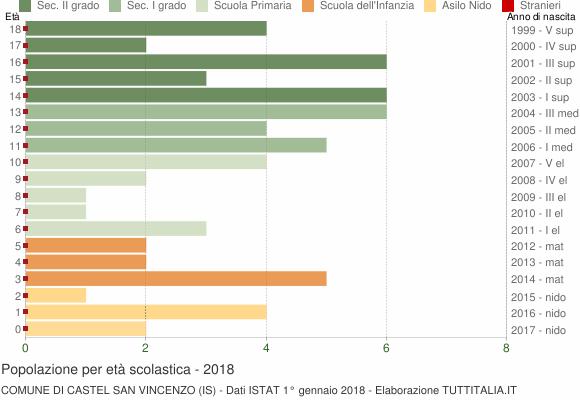 Grafico Popolazione in età scolastica - Castel San Vincenzo 2018