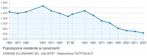 Grafico andamento storico popolazione Comune di Longano (IS)
