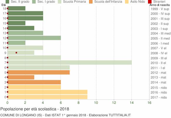 Grafico Popolazione in età scolastica - Longano 2018