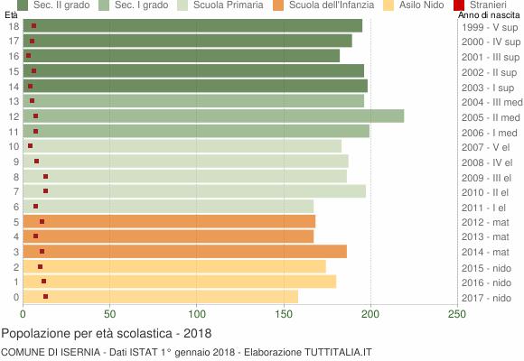 Grafico Popolazione in età scolastica - Isernia 2018