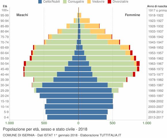 Grafico Popolazione per età, sesso e stato civile Comune di Isernia
