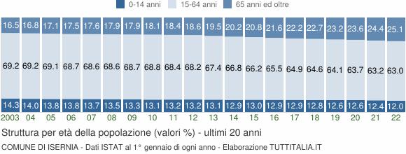 Grafico struttura della popolazione Comune di Isernia