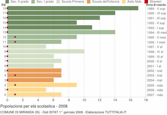 Grafico Popolazione in età scolastica - Miranda 2008