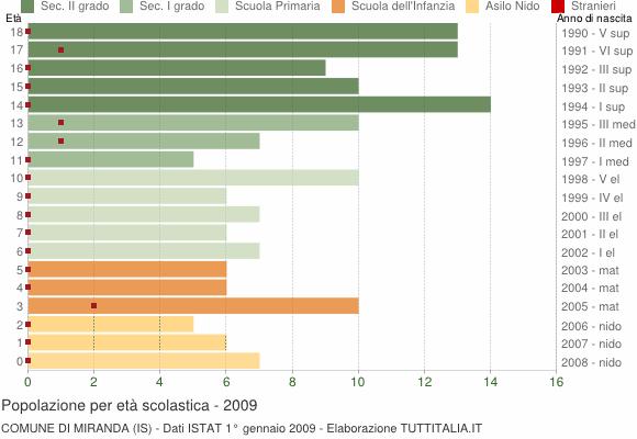 Grafico Popolazione in età scolastica - Miranda 2009
