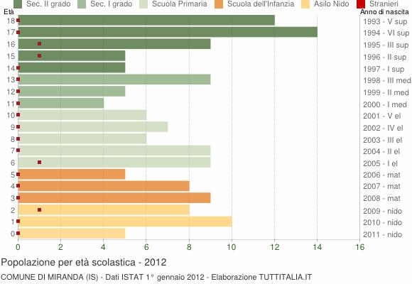 Grafico Popolazione in età scolastica - Miranda 2012