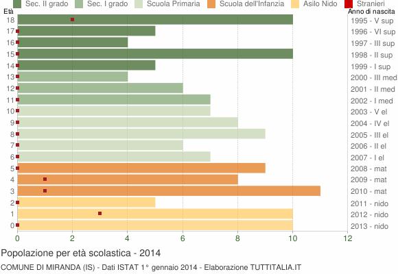 Grafico Popolazione in età scolastica - Miranda 2014