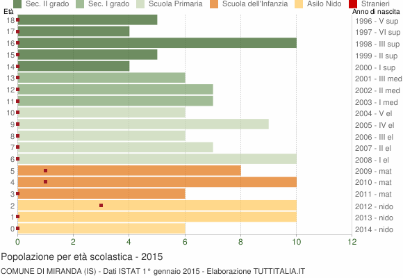 Grafico Popolazione in età scolastica - Miranda 2015