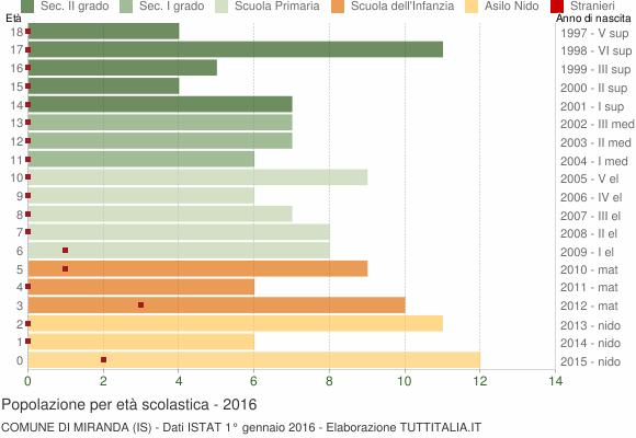Grafico Popolazione in età scolastica - Miranda 2016