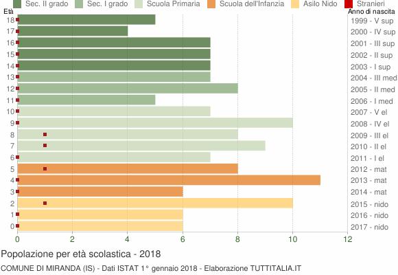 Grafico Popolazione in età scolastica - Miranda 2018
