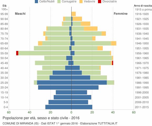 Grafico Popolazione per età, sesso e stato civile Comune di Miranda (IS)