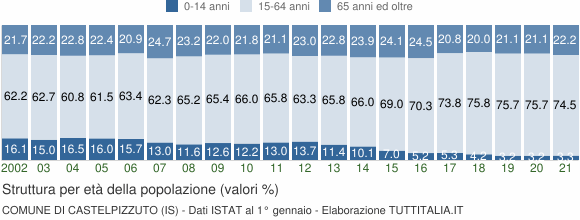 Grafico struttura della popolazione Comune di Castelpizzuto (IS)