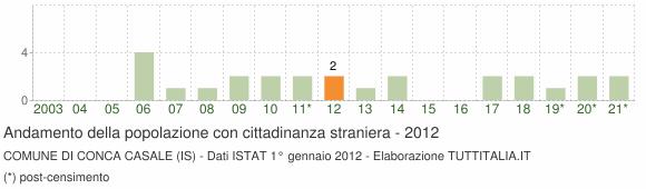 Grafico andamento popolazione stranieri Comune di Conca Casale (IS)