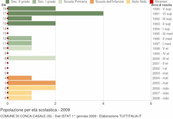 Grafico Popolazione in età scolastica - Conca Casale 2009