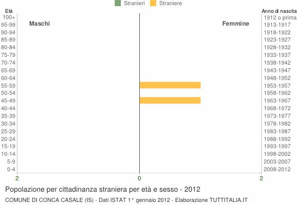 Grafico cittadini stranieri - Conca Casale 2012