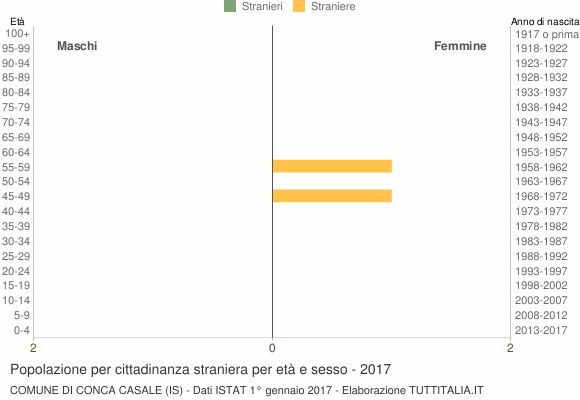Grafico cittadini stranieri - Conca Casale 2017