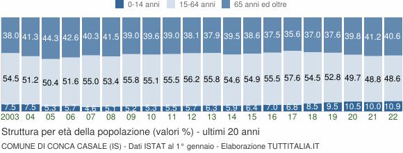 Grafico struttura della popolazione Comune di Conca Casale (IS)