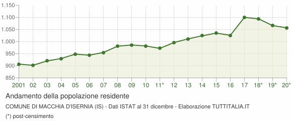Andamento popolazione Comune di Macchia d'Isernia (IS)