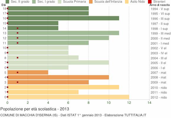 Grafico Popolazione in età scolastica - Macchia d'Isernia 2013