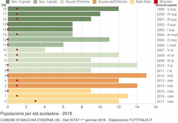 Grafico Popolazione in età scolastica - Macchia d'Isernia 2018