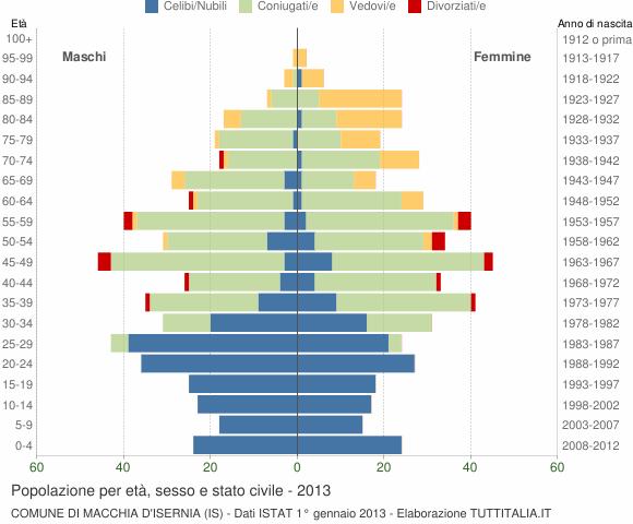 Grafico Popolazione per età, sesso e stato civile Comune di Macchia d'Isernia (IS)