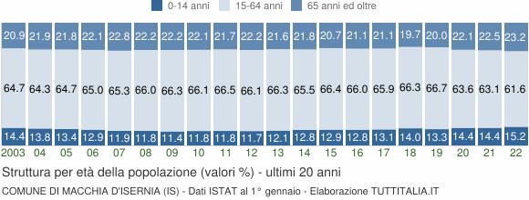 Grafico struttura della popolazione Comune di Macchia d'Isernia (IS)
