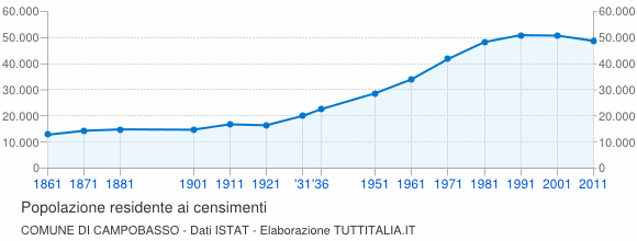Grafico andamento storico popolazione Comune di Campobasso