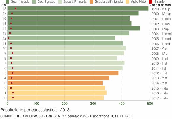 Grafico Popolazione in età scolastica - Campobasso 2018